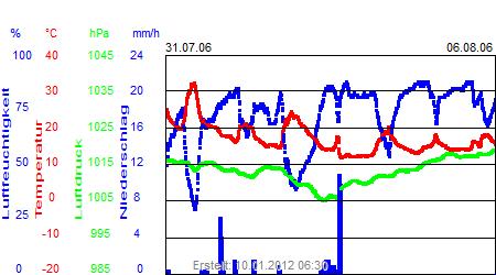 Grafik der Wettermesswerte der Woche 31 / 2006