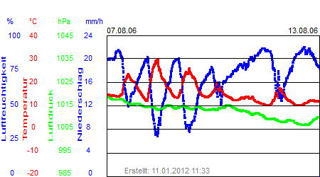 Grafik der Wettermesswerte der Woche 32 / 2006