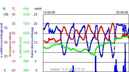 Grafik der Wettermesswerte der Woche 33 / 2006