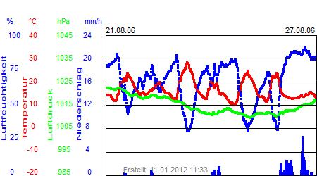 Grafik der Wettermesswerte der Woche 34 / 2006