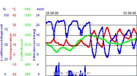 Grafik der Wettermesswerte der Woche 35 / 2006