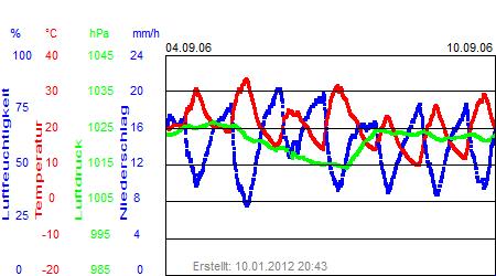Grafik der Wettermesswerte der Woche 36 / 2006
