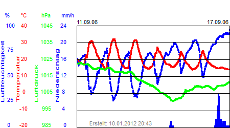 Grafik der Wettermesswerte der Woche 37 / 2006