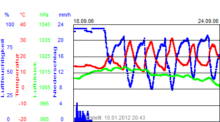 Grafik der Wettermesswerte der Woche 38 / 2006