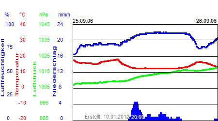 Grafik der Wettermesswerte der Woche 39 / 2006