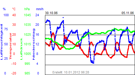 Grafik der Wettermesswerte der Woche 44 / 2006