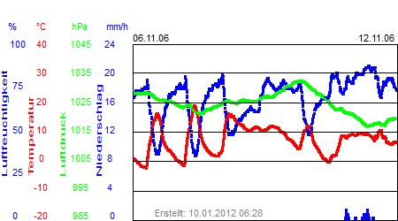 Grafik der Wettermesswerte der Woche 45 / 2006