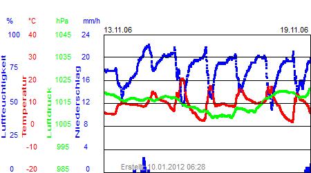 Grafik der Wettermesswerte der Woche 46 / 2006