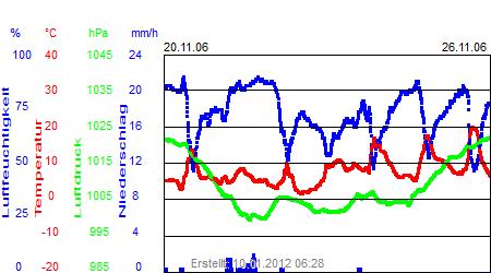 Grafik der Wettermesswerte der Woche 47 / 2006