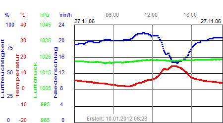 Grafik der Wettermesswerte der Woche 48 / 2006