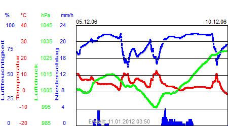 Grafik der Wettermesswerte der Woche 49 / 2006