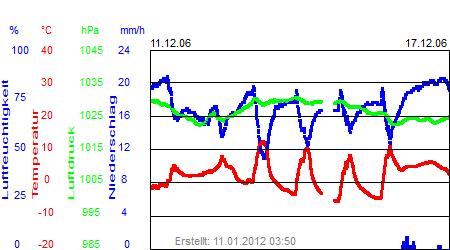 Grafik der Wettermesswerte der Woche 50 / 2006