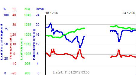 Grafik der Wettermesswerte der Woche 51 / 2006