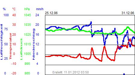 Grafik der Wettermesswerte der Woche 52 / 2006