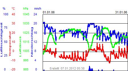 Grafik der Wettermesswerte vom Januar 2006