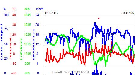 Grafik der Wettermesswerte vom Februar 2006