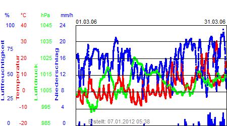 Grafik der Wettermesswerte vom März 2006