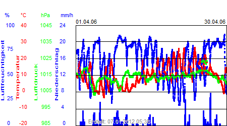 Grafik der Wettermesswerte vom April 2006
