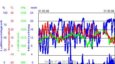 Grafik der Wettermesswerte vom Mai 2006