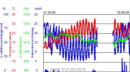 Grafik der Wettermesswerte vom Juni 2006