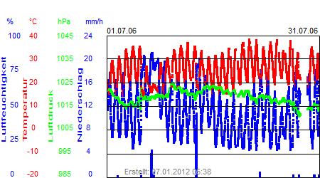 Grafik der Wettermesswerte vom Juli 2006
