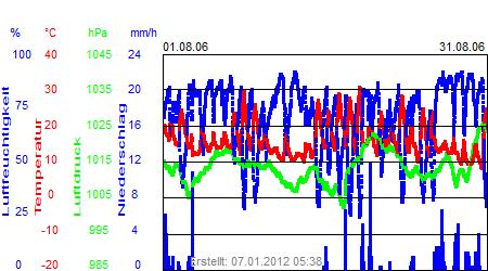 Grafik der Wettermesswerte vom August 2006