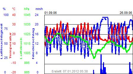 Grafik der Wettermesswerte vom September 2006