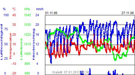 Grafik der Wettermesswerte vom November 2006