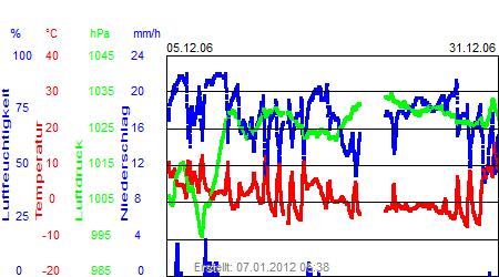 Grafik der Wettermesswerte vom Dezember 2006
