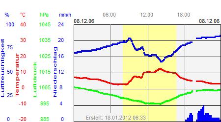 Grafik der Wettermesswerte vom 08. Dezember 2006