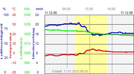 Grafik der Wettermesswerte vom 11. Dezember 2006