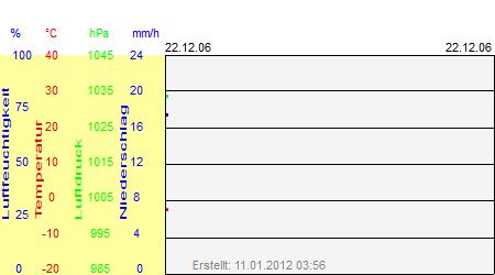 Grafik der Wettermesswerte vom 22. Dezember 2006