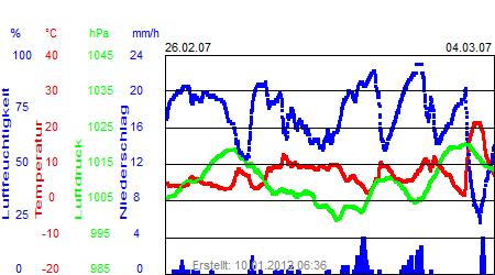 Grafik der Wettermesswerte der Woche 09 / 2007