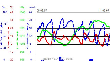 Grafik der Wettermesswerte der Woche 10 / 2007