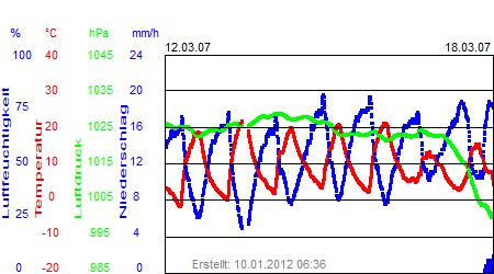 Grafik der Wettermesswerte der Woche 11 / 2007