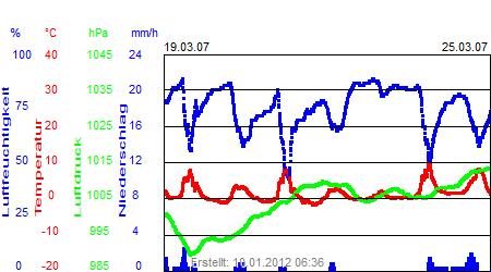 Grafik der Wettermesswerte der Woche 12 / 2007
