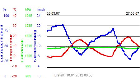 Grafik der Wettermesswerte der Woche 13 / 2007