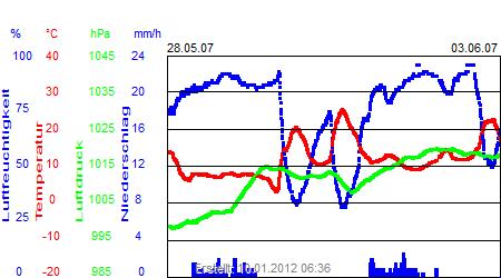 Grafik der Wettermesswerte der Woche 22 / 2007