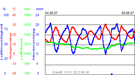 Grafik der Wettermesswerte der Woche 23 / 2007
