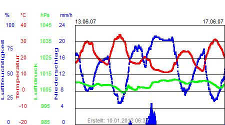 Grafik der Wettermesswerte der Woche 24 / 2007