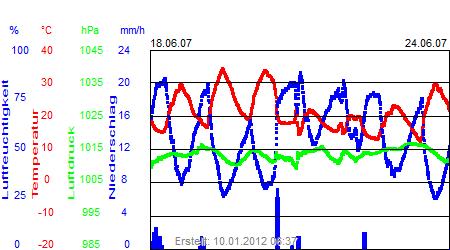 Grafik der Wettermesswerte der Woche 25 / 2007