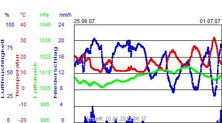 Grafik der Wettermesswerte der Woche 26 / 2007