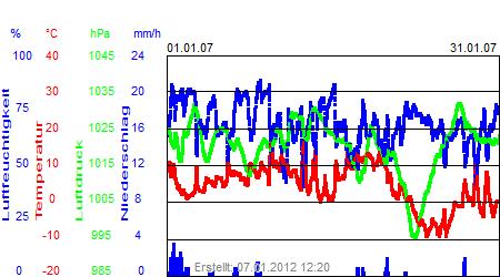 Grafik der Wettermesswerte vom Januar 2007