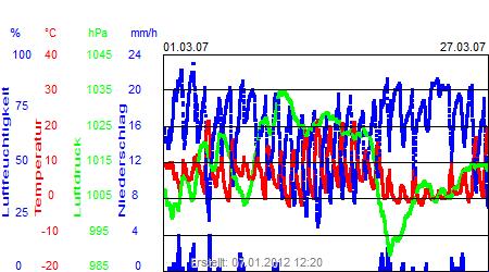 Grafik der Wettermesswerte vom März 2007