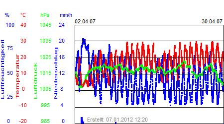 Grafik der Wettermesswerte vom April 2007
