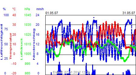 Grafik der Wettermesswerte vom Mai 2007