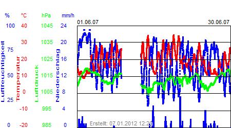 Grafik der Wettermesswerte vom Juni 2007