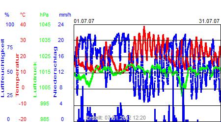 Grafik der Wettermesswerte vom Juli 2007