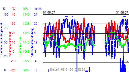 Grafik der Wettermesswerte vom August 2007