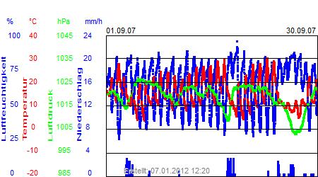 Grafik der Wettermesswerte vom September 2007